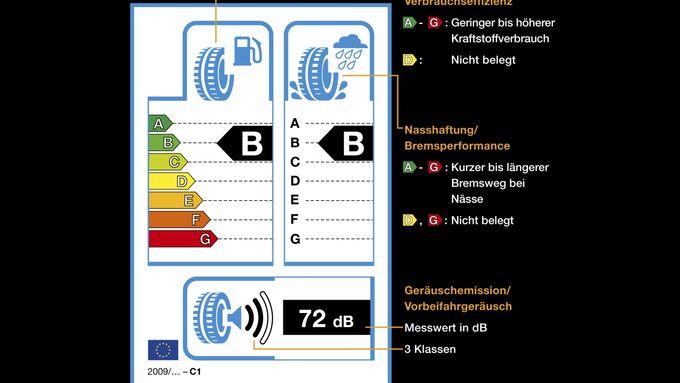 EU Reifenlabel erklärt