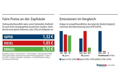 Erdgas Grafik
