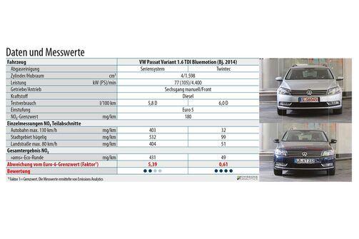 Tabelle, Messwerte, Stickoxid, Emission, Test, auto motor und sport